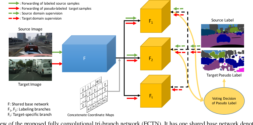 Figure 1 for A Fully Convolutional Tri-branch Network (FCTN) for Domain Adaptation