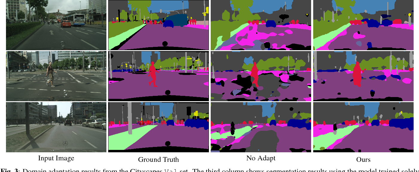 Figure 4 for A Fully Convolutional Tri-branch Network (FCTN) for Domain Adaptation