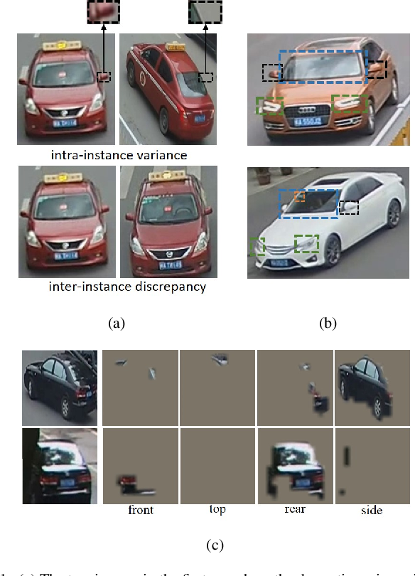 Figure 1 for Looking Twice for Partial Clues: Weakly-supervised Part-Mentored Attention Network for Vehicle Re-Identification