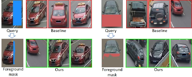 Figure 2 for Looking Twice for Partial Clues: Weakly-supervised Part-Mentored Attention Network for Vehicle Re-Identification