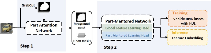 Figure 3 for Looking Twice for Partial Clues: Weakly-supervised Part-Mentored Attention Network for Vehicle Re-Identification