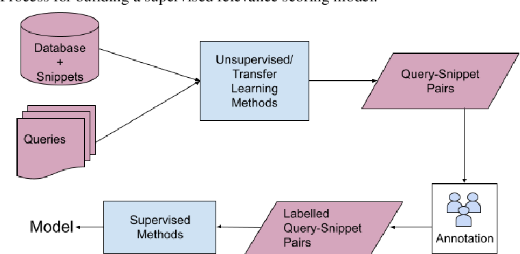 Figure 1 for Towards Handling Unconstrained User Preferences in Dialogue