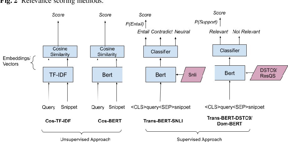 Figure 3 for Towards Handling Unconstrained User Preferences in Dialogue