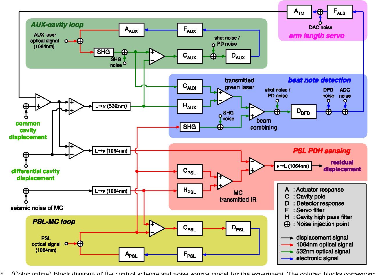 Figure 5 from Multicolor cavity metrology. - Semantic Scholar