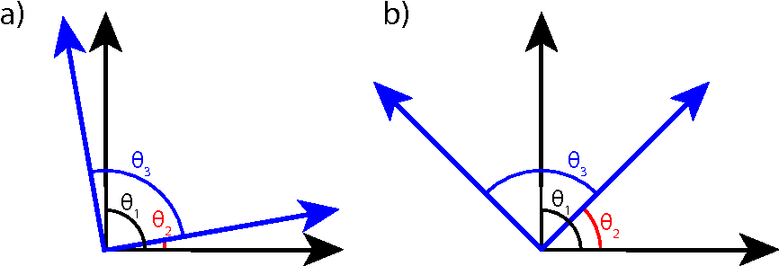 Figure 1 for Learning overcomplete, low coherence dictionaries with linear inference