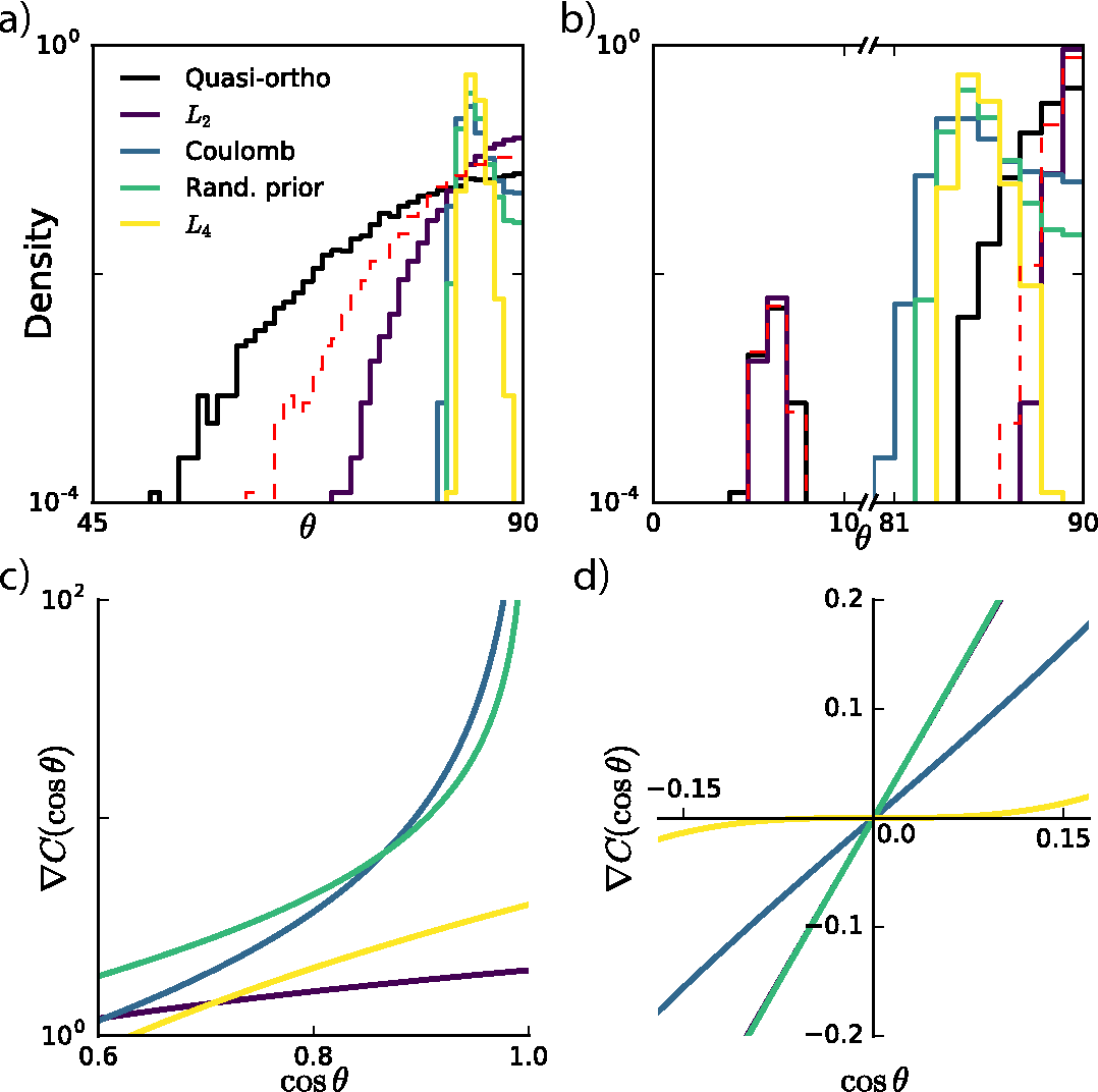 Figure 2 for Learning overcomplete, low coherence dictionaries with linear inference