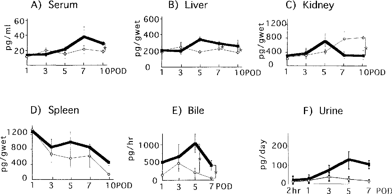 Fig. 2A-F. Endothelin-1 (ET-1) levels in tissue and serum were evaluated in the syngeneic group 1 (open circles), and the allogeneic group 2 (closed circles). ET-1 levels are expressed