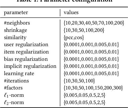 Figure 1 for Bias Disparity in Collaborative Recommendation: Algorithmic Evaluation and Comparison