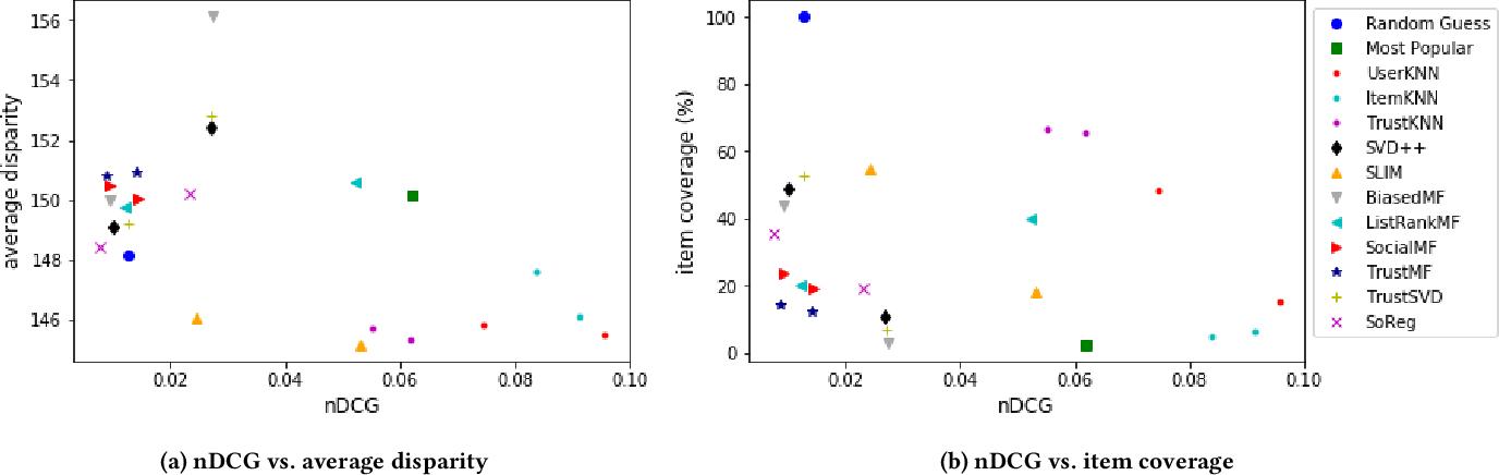 Figure 4 for Bias Disparity in Collaborative Recommendation: Algorithmic Evaluation and Comparison