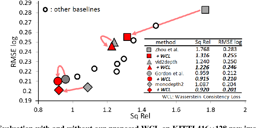 Figure 1 for PLG-IN: Pluggable Geometric Consistency Loss with Wasserstein Distance in Monocular Depth Estimation