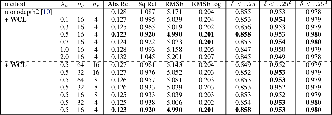 Figure 4 for PLG-IN: Pluggable Geometric Consistency Loss with Wasserstein Distance in Monocular Depth Estimation