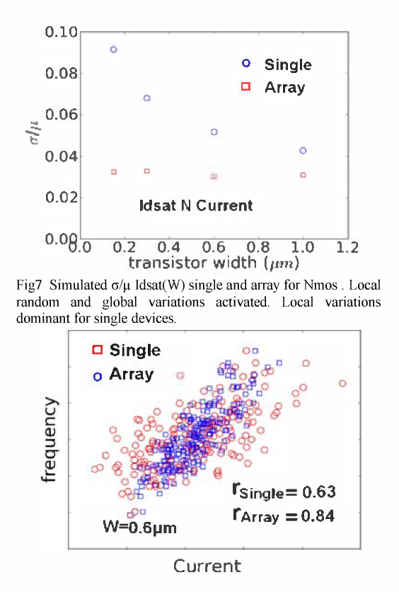 Fig 8 Simulated correlations between RO frequency and Nmos Idsat single and Idsat array. 200 samples.