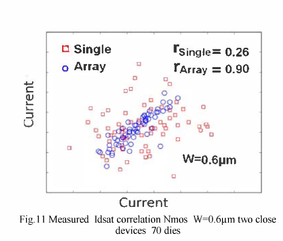 Fig. 11 Measured Idsat correlation Nmos W�0.6!1m two close devices 70 dies