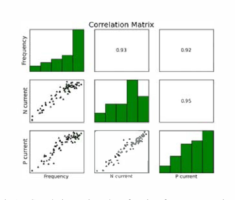 Fig. 14. Correlation and r values for Idsat from Nmos and Pmos (W�0.6�m) arrays, and RO frequency. Data are from 9 positions/die, 70 dies, 1 wafer