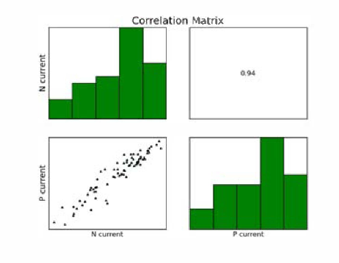 Fig. 15 Correlation and r value for ldsat from Nmos and Pmos (W�0.12�m) arrays. Data from 9 positions/die, 70 dies, 1 wafer.