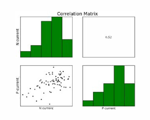 Fig. 16 Correlation and r value for Jdsat from single Nmos and Pmos (W�O.12�m). Data from 9 positions/die, 70 dies, 1 wafer.