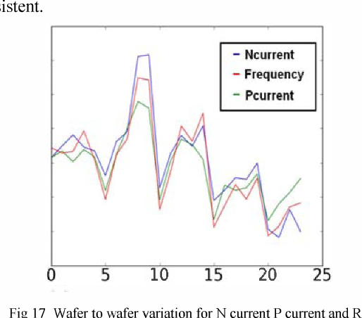 Fig 17 Wafer to wafer variation for N current P current and RO frequency 24 wafers