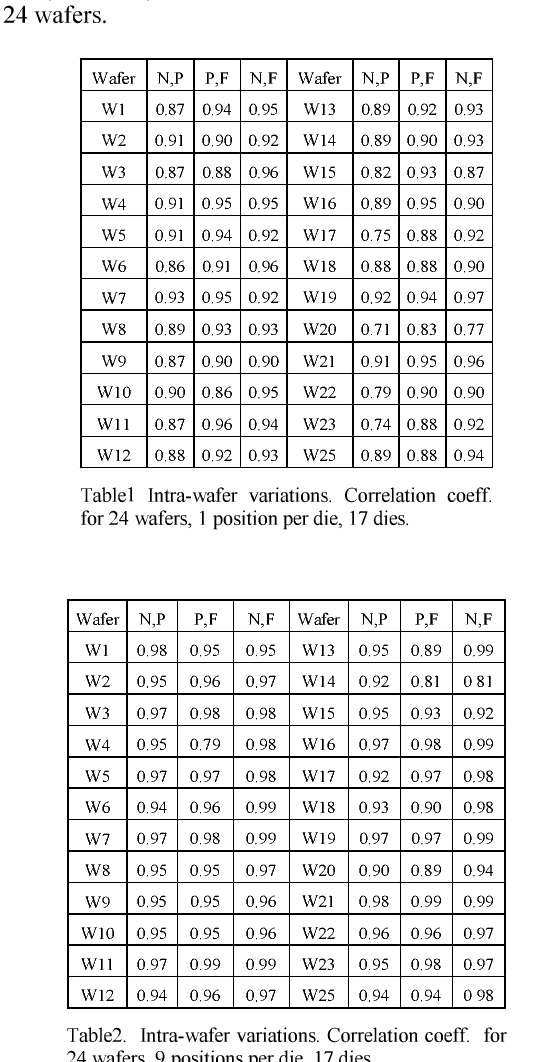 Table I Intra-wafer variations. Correlation coeff. for 24 wafers, 1 position per die, 17 dies.