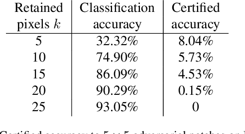 Figure 3 for (De)Randomized Smoothing for Certifiable Defense against Patch Attacks