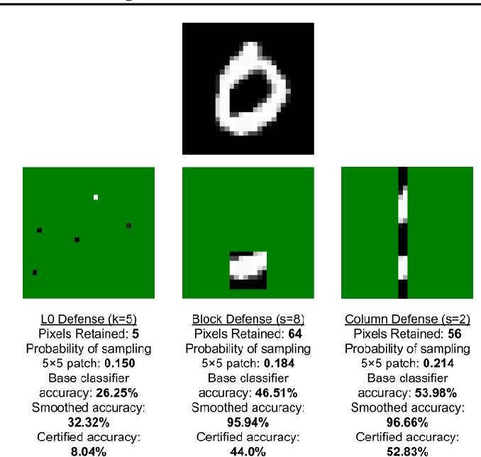 Figure 4 for (De)Randomized Smoothing for Certifiable Defense against Patch Attacks