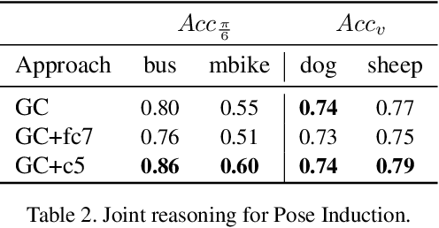 Figure 4 for Pose Induction for Novel Object Categories