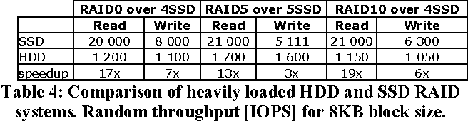 Table 4 from Building Large Storage Based On Flash Disks