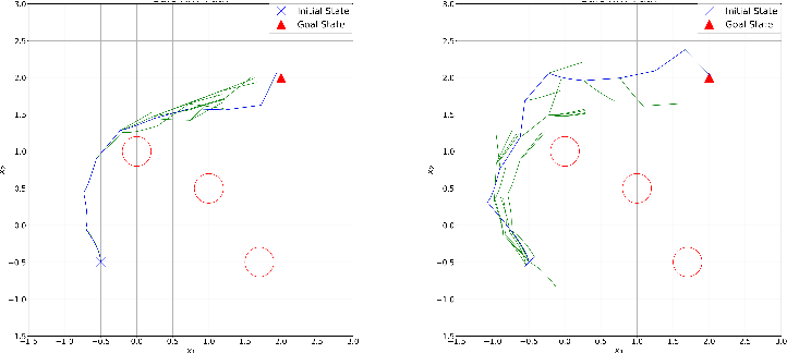 Figure 4 for Sampling-based Motion Planning via Control Barrier Functions