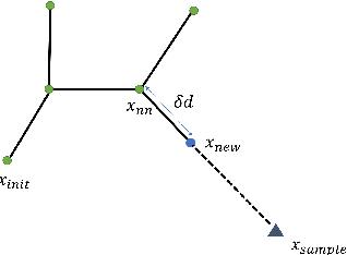 Figure 1 for Sampling-based Motion Planning via Control Barrier Functions