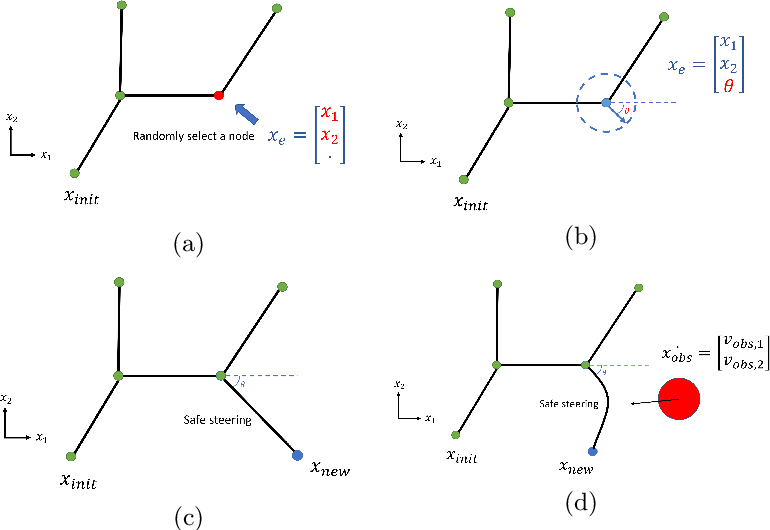 Figure 2 for Sampling-based Motion Planning via Control Barrier Functions