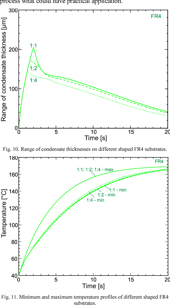 Dependence of condensate thickness on the substrate
