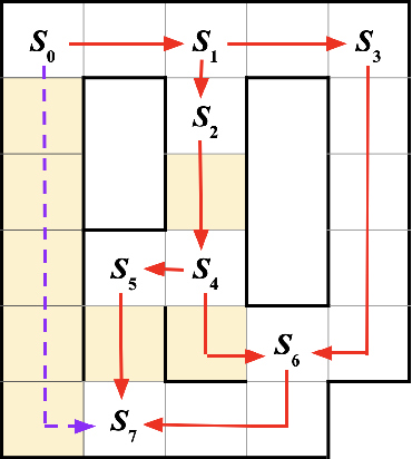 Figure 4 for Multi-Objective Controller Synthesis with Uncertain Human Preferences