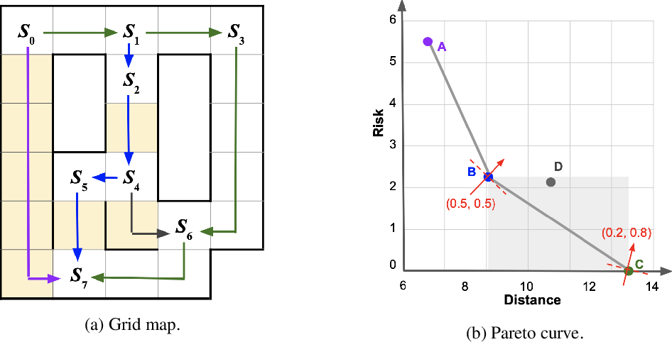 Figure 3 for Multi-Objective Controller Synthesis with Uncertain Human Preferences