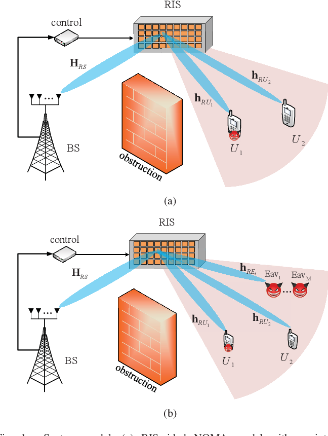 Figure 1 for Improving Physical Layer Security for Reconfigurable Intelligent Surface aided NOMA 6G Networks