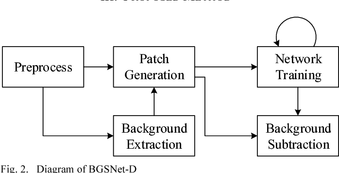 Figure 2 for Background subtraction on depth videos with convolutional neural networks