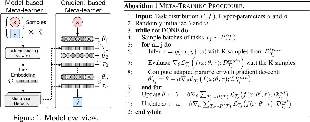 Figure 1 for Toward Multimodal Model-Agnostic Meta-Learning