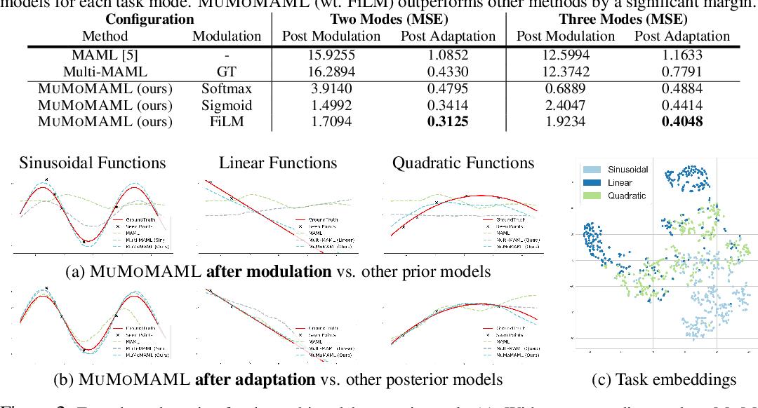 Figure 2 for Toward Multimodal Model-Agnostic Meta-Learning