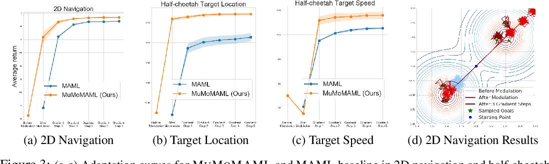 Figure 3 for Toward Multimodal Model-Agnostic Meta-Learning