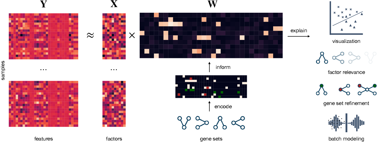Figure 1 for Encoding Domain Information with Sparse Priors for Inferring Explainable Latent Variables