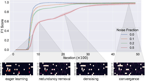 Figure 2 for Encoding Domain Information with Sparse Priors for Inferring Explainable Latent Variables