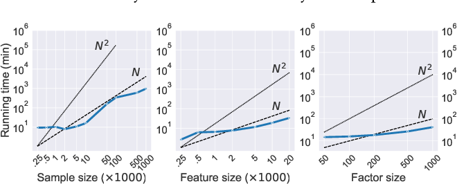 Figure 3 for Encoding Domain Information with Sparse Priors for Inferring Explainable Latent Variables
