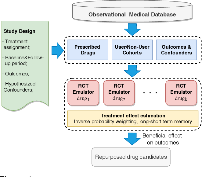 Figure 1 for When deep learning meets causal inference: a computational framework for drug repurposing from real-world data
