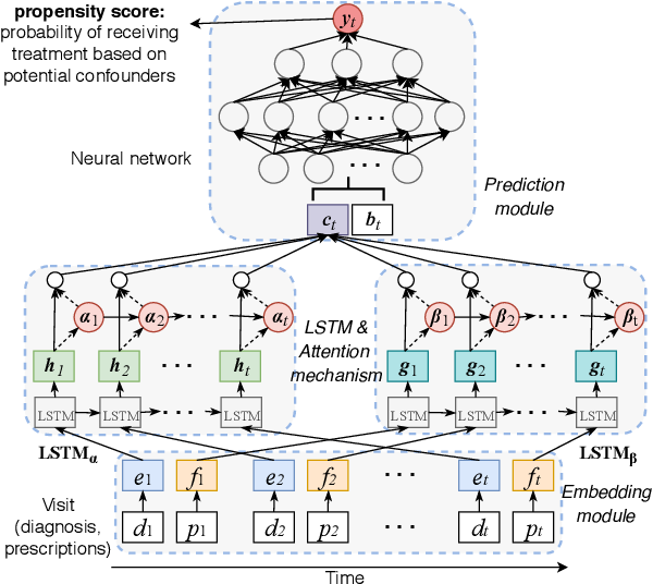 Figure 3 for When deep learning meets causal inference: a computational framework for drug repurposing from real-world data
