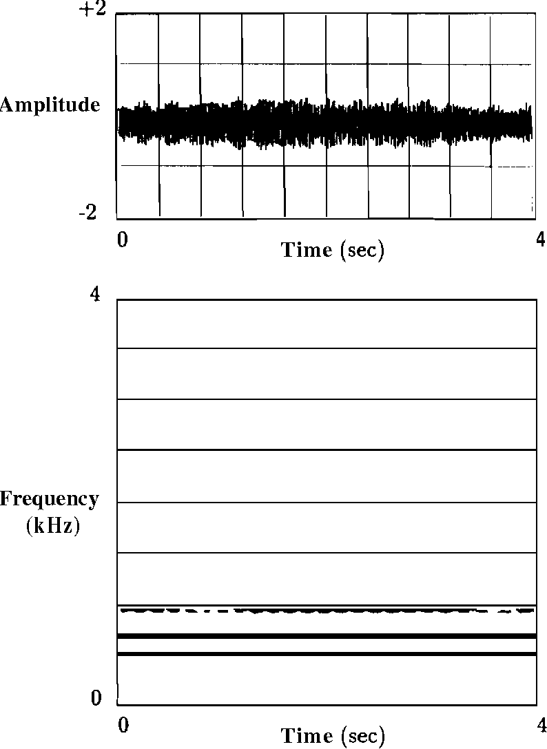 Figure 3.1: Nature of passive sonar signal. (a) Segment of the passive sonar signal from an underwater vessel. (b) The spectrogram of the signal (a) showing the line frequency features