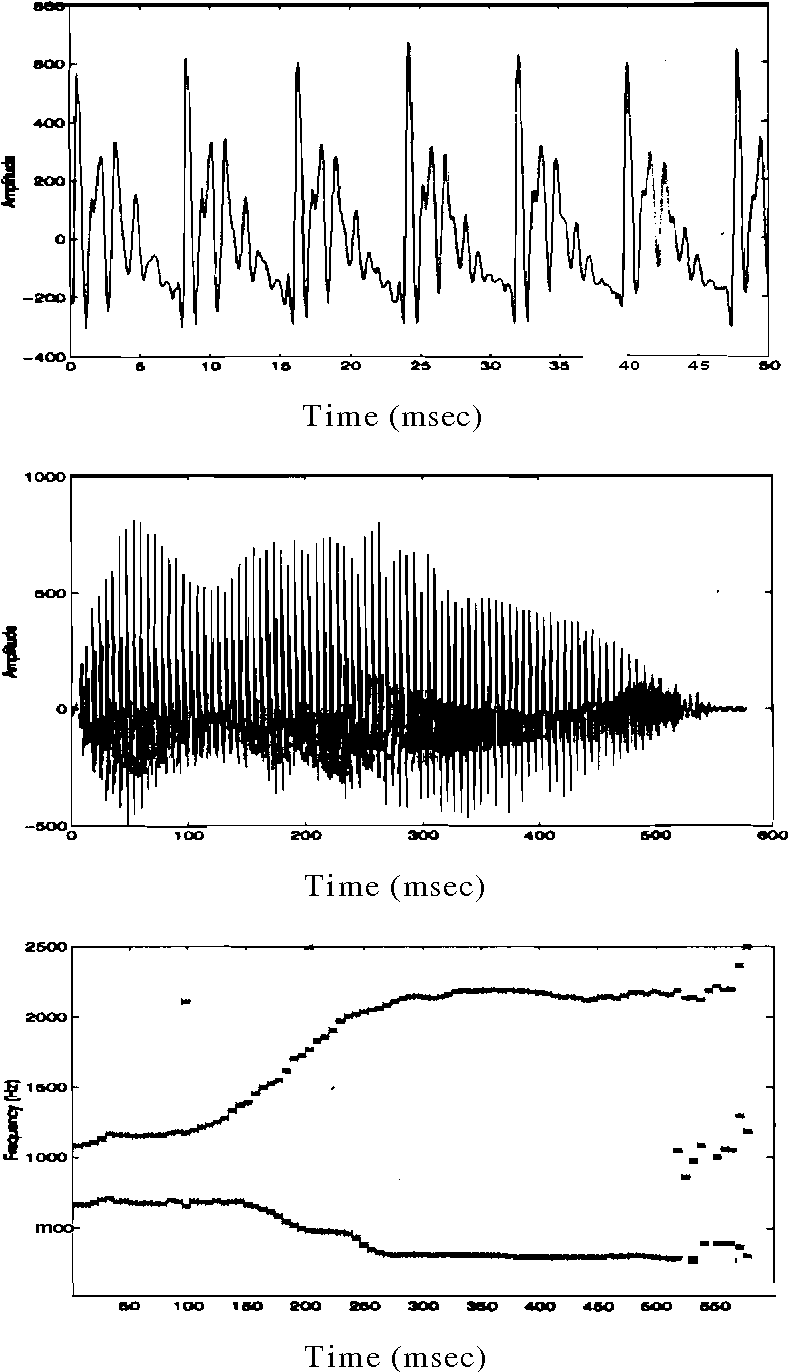 Figure 3.2: Nature of speech signal. (a) Segment of speech signal corre-
