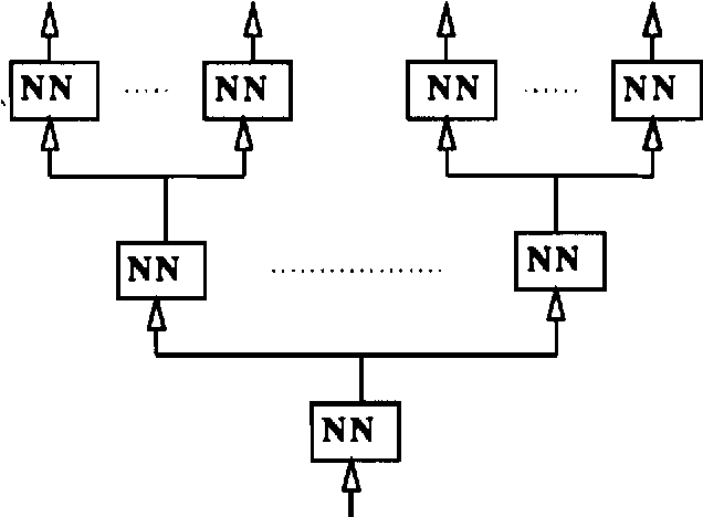 Figure 3.4: Hierarchical approach of extracting the subsignals of a signal with multiple frequency components using more than one network