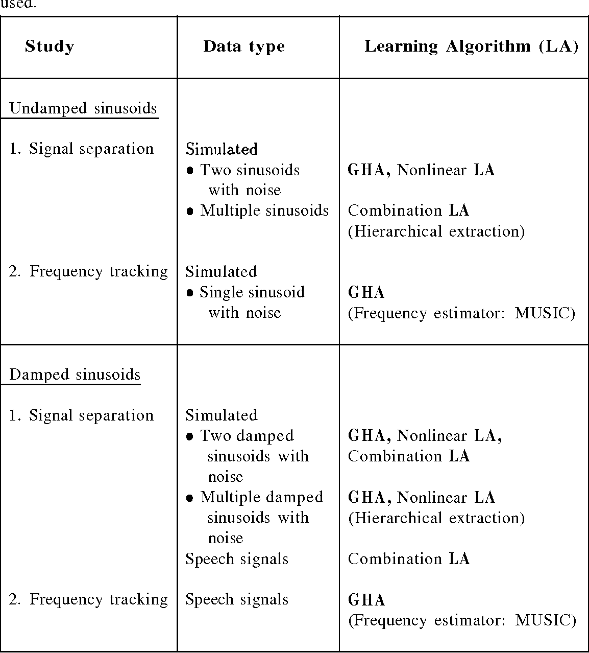 Table 3.1: List of different studies with the type of data and the learning algorithm used.