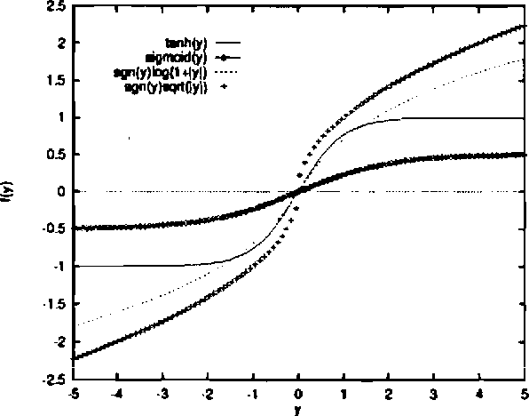 Figure 4.1: Typical choices of nonlinear function f (y) used in the nonlinear learning algorithm of the network for performing ICA.
