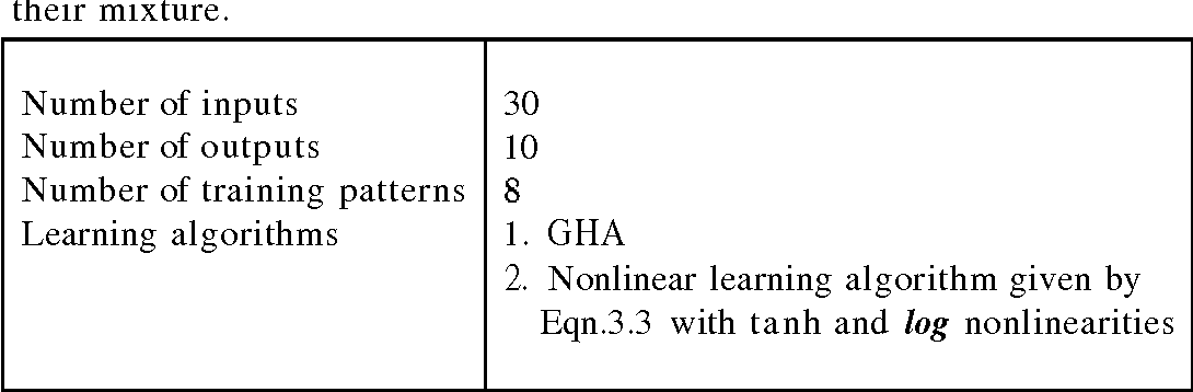 Table 4.1: Details of the network chosen for extracting two sinusoids from their mixture.