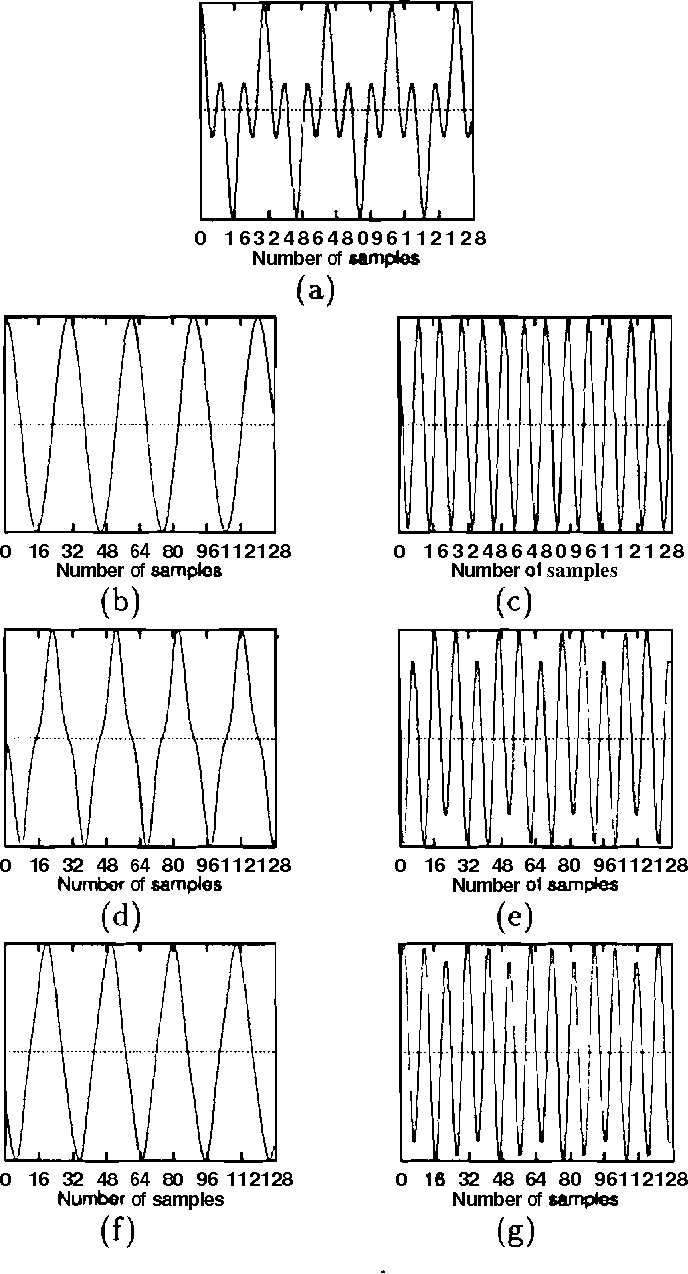 Figure 4.2: Performance of the network i n extracting the subsignals of a synthetic signal consisting of two sinusoids. (a) Synthetic signal generated