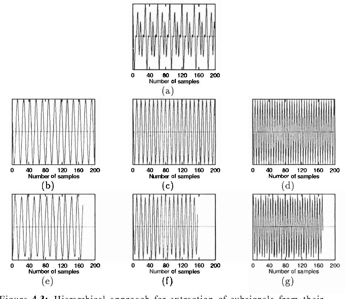 Figure 4.3: Hierarchical approach for extraction of subsignals from their